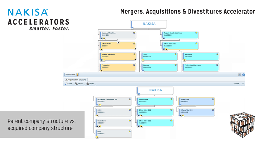 Help on dissertation mergers and acquisitions